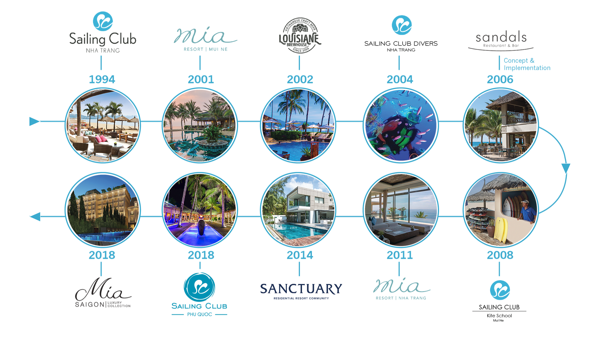 Các dự án đã và sắp đi vào hoạt động của Sailing Club Leisure Group