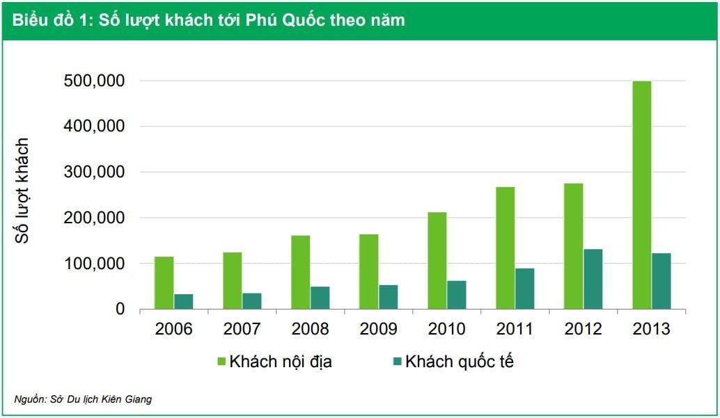 Biểu đồ lượt khách du lịch đến với Phú Quốc qua các năm từ 2006 - 2013