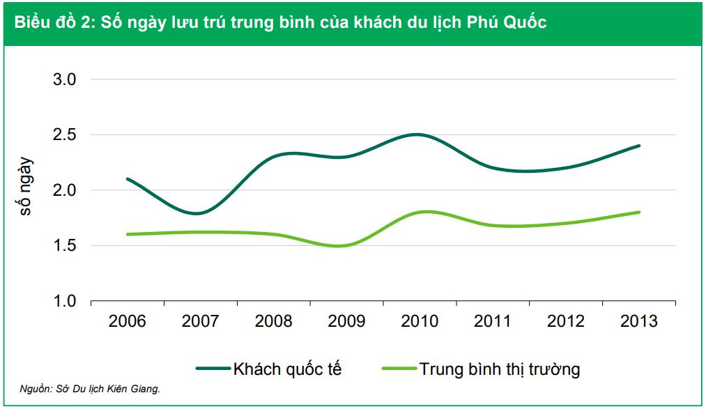 Số ngày lưu trú trung bình khách du lịch Phú Quốc từ năm 2006 đến 2013