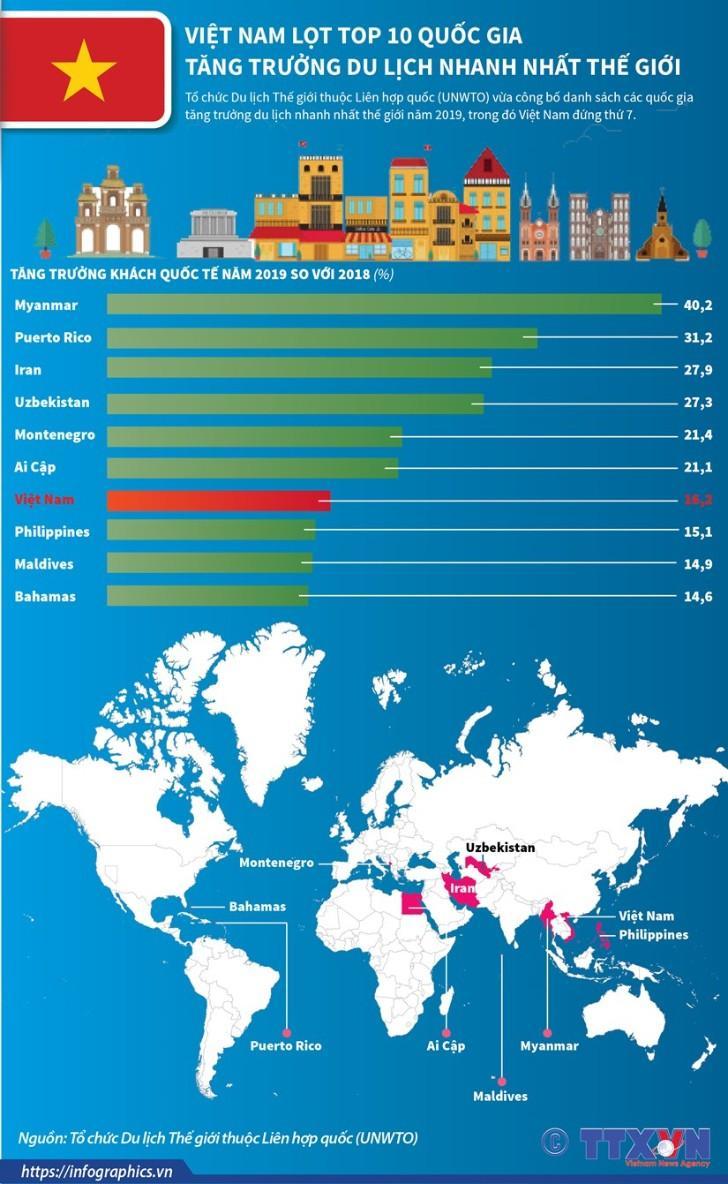 Việt Nam lọt top 10 quốc gia tăng trưởng du lịch nhanh nhất trên thế giới